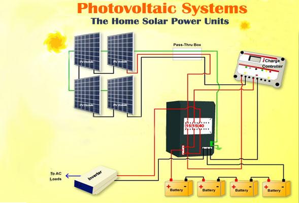Home ideas for Active solar house plans